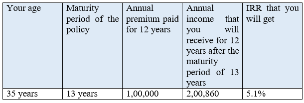 Max Life Smart Wealth Short Term Income Plan Review