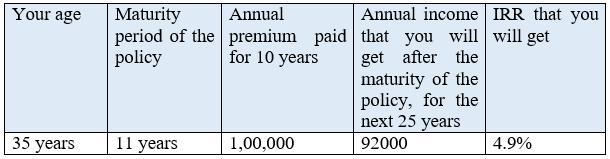 Max Life Smart Wealth Short-term Income Plan Returns