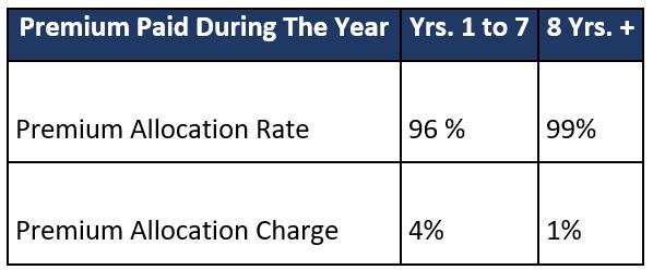 premium allocation charge