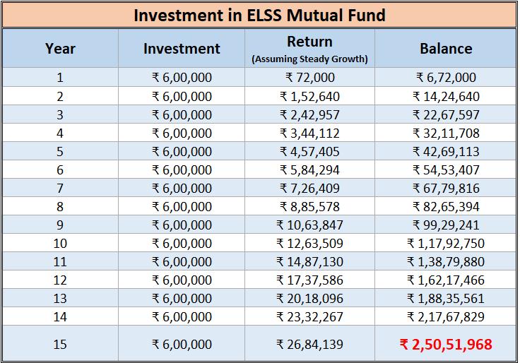 sbi life smart privilege plan elss mutal fund returns