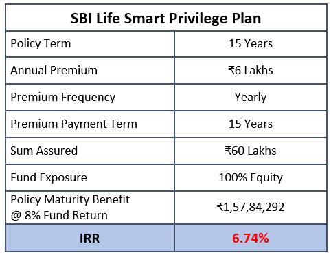 sbi smart privilege plan