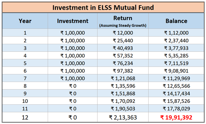 comparison of icici pru guaranteed wealth protector benefits against elss mutual fund