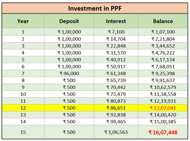 comparison of icici pru guaranteed wealth protector benefits against ppf