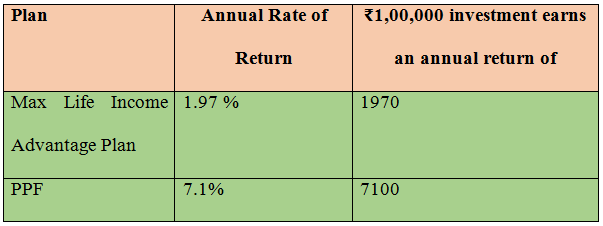 Comparing Max Life Monthly Income Advantage Plan against PPF