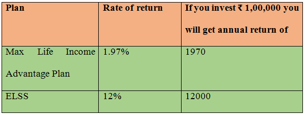 Comparing Max Life Monthly Income Advantage Plan against ELSS