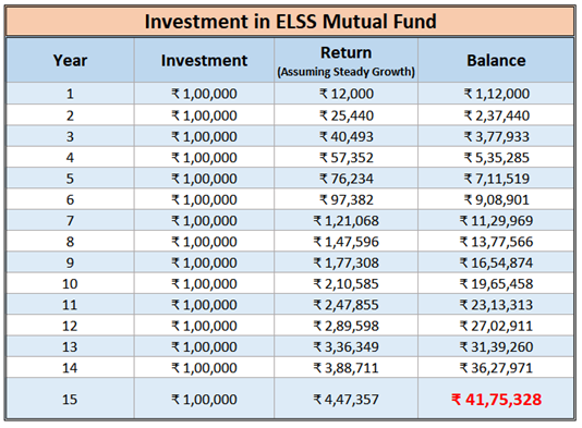 Investment in ELSS mutual fund