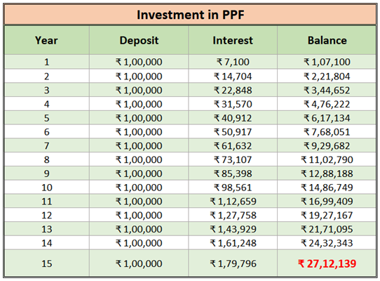 Investment in PPF